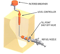 High Flow Refueling System 2
